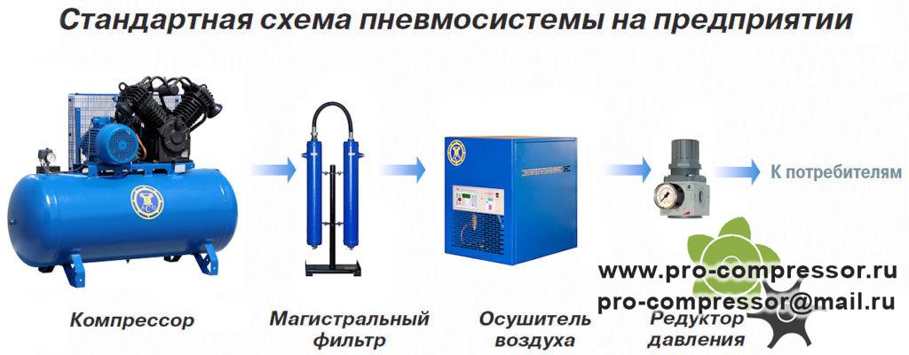Стандартная схема пневмосистемы на предприятии