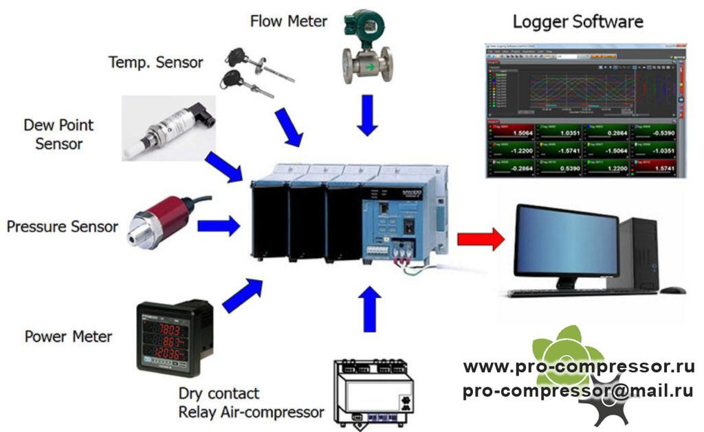 Дистанционное управление компрессором