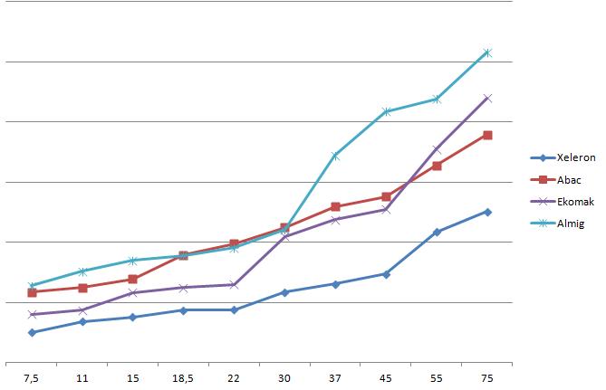 Сравнение цен на винтовые компрессоры известных марок от 7,5 до 75 квт